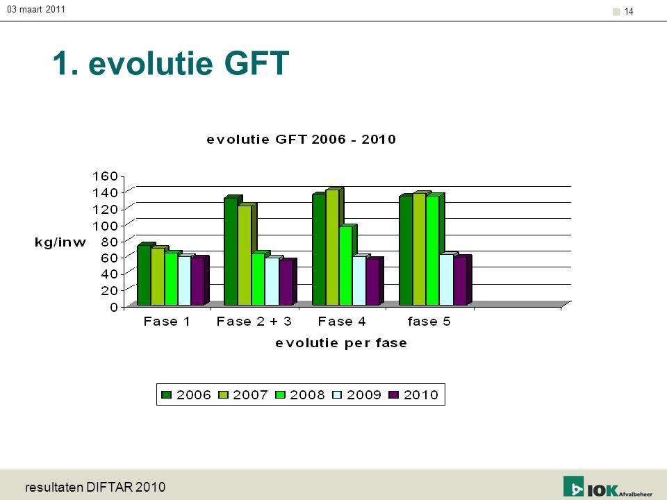03 maart 2011 resultaten DIFTAR 2010 14 1. evolutie GFT