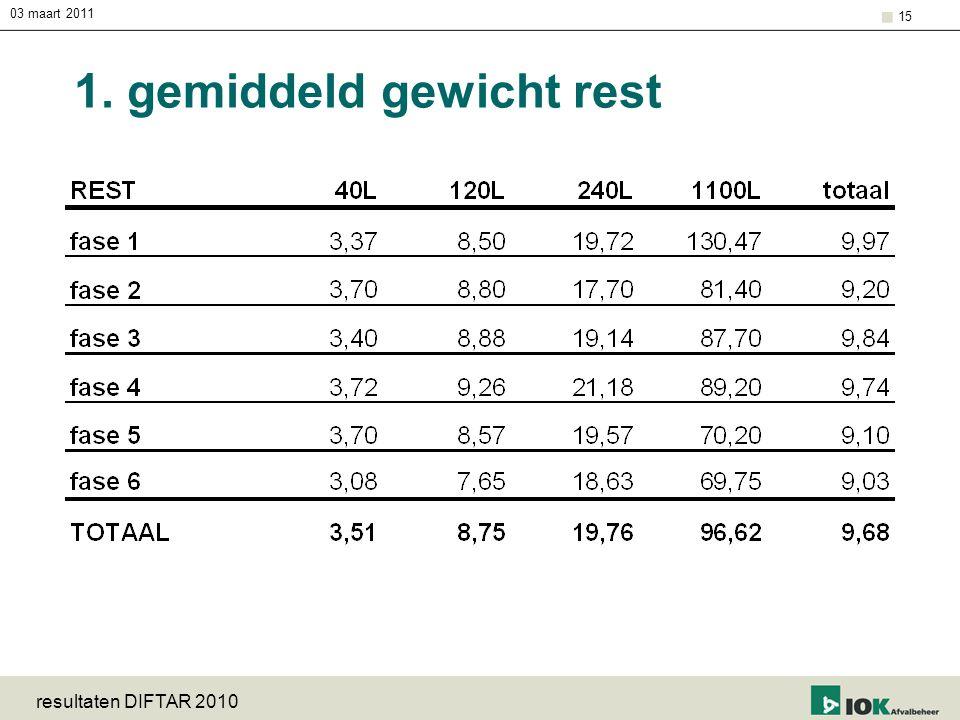 03 maart 2011 resultaten DIFTAR 2010 15 1. gemiddeld gewicht rest