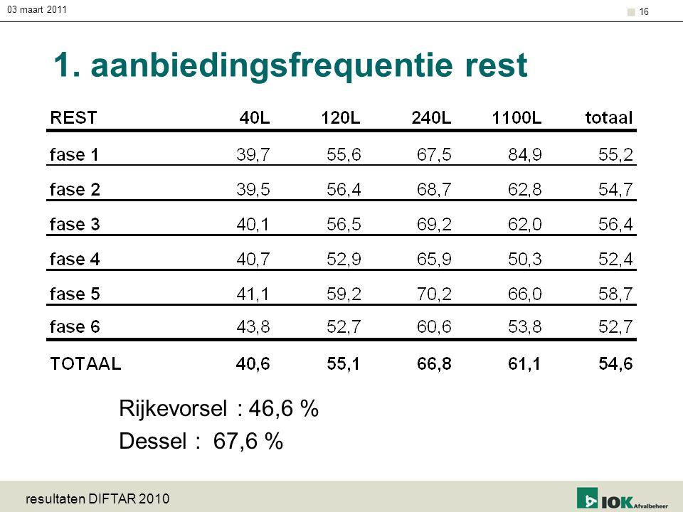 03 maart 2011 resultaten DIFTAR 2010 16 1. aanbiedingsfrequentie rest Rijkevorsel : 46,6 % Dessel : 67,6 %