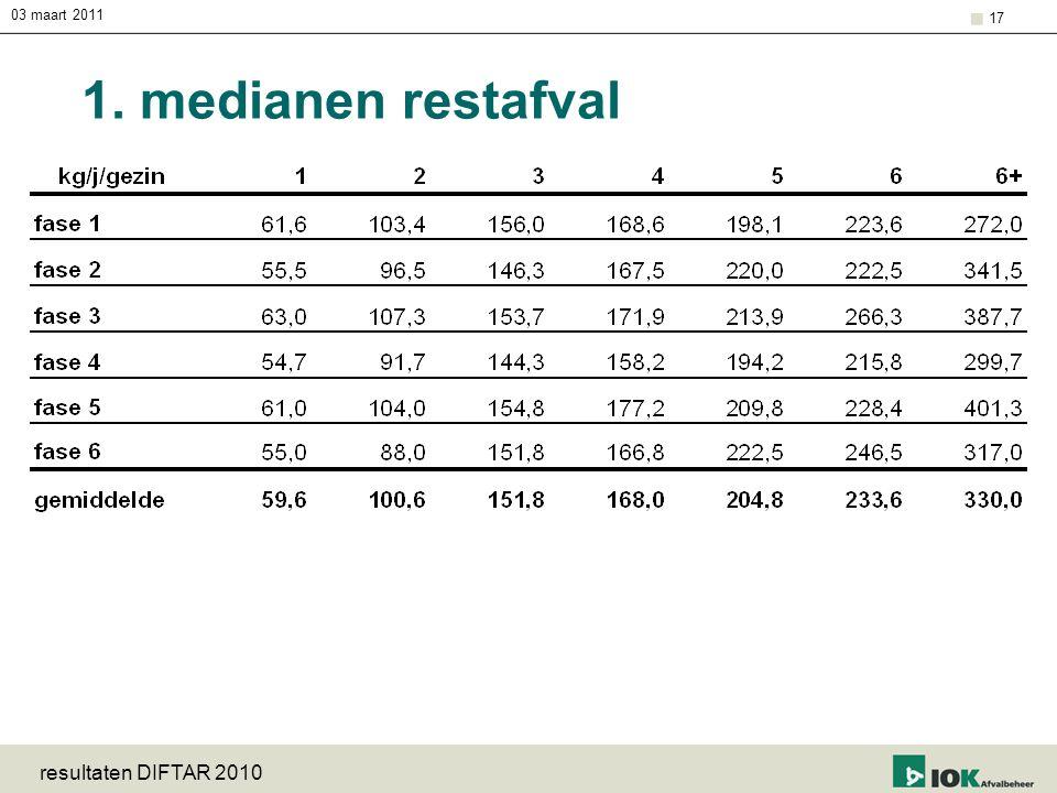 03 maart 2011 resultaten DIFTAR 2010 17 1. medianen restafval