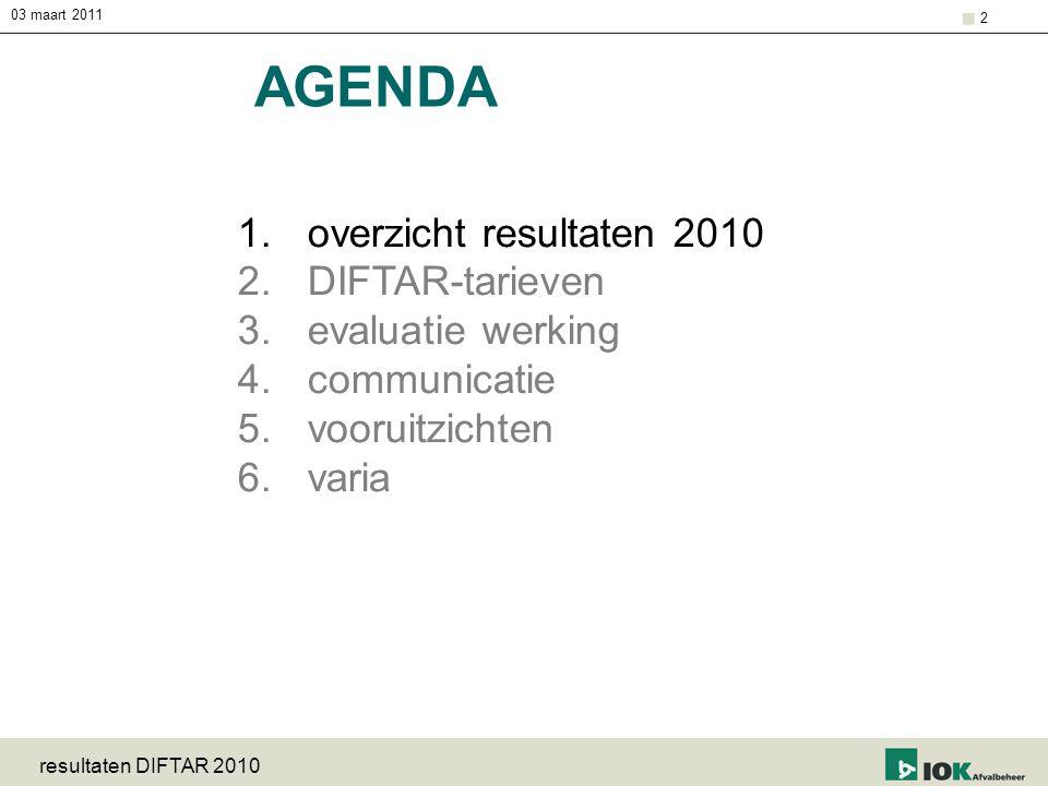 03 maart 2011 resultaten DIFTAR 2010 2 AGENDA 1.overzicht resultaten 2010 2.DIFTAR-tarieven 3.evaluatie werking 4.communicatie 5.vooruitzichten 6.vari