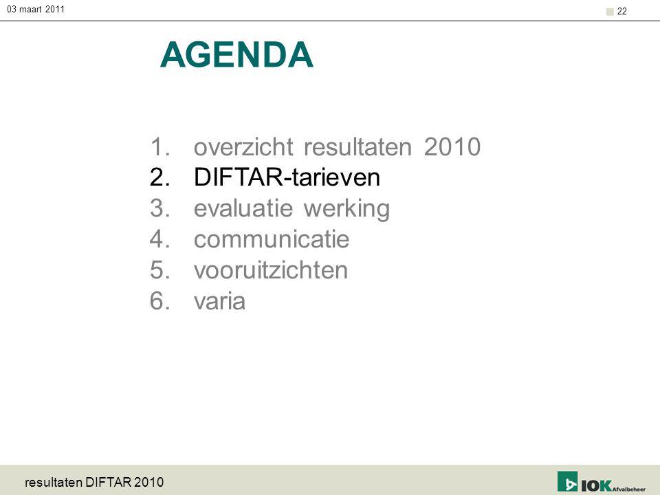 03 maart 2011 resultaten DIFTAR 2010 22 AGENDA 1.overzicht resultaten 2010 2.DIFTAR-tarieven 3.evaluatie werking 4.communicatie 5.vooruitzichten 6.var