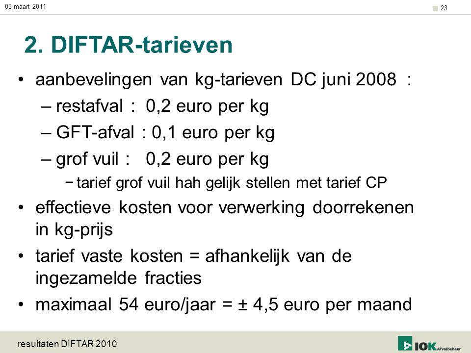 03 maart 2011 resultaten DIFTAR 2010 23 2. DIFTAR-tarieven aanbevelingen van kg-tarieven DC juni 2008 : –restafval : 0,2 euro per kg –GFT-afval : 0,1