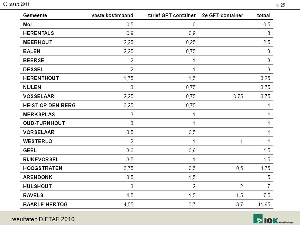 03 maart 2011 resultaten DIFTAR 2010 25 Gemeentevaste kost/maandtarief GFT-container2e GFT-containertotaal Mol0,50 HERENTALS0,9 1,8 MEERHOUT2,250,25 2