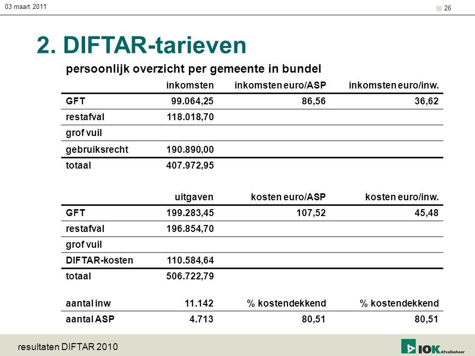 03 maart 2011 resultaten DIFTAR 2010 26 2. DIFTAR-tarieven persoonlijk overzicht per gemeente in bundel inkomsteninkomsten euro/ASPinkomsten euro/inw.