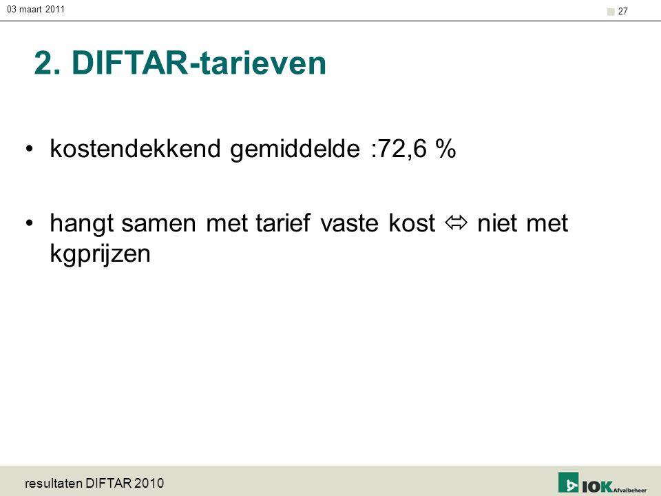 03 maart 2011 resultaten DIFTAR 2010 27 2. DIFTAR-tarieven kostendekkend gemiddelde :72,6 % hangt samen met tarief vaste kost  niet met kgprijzen