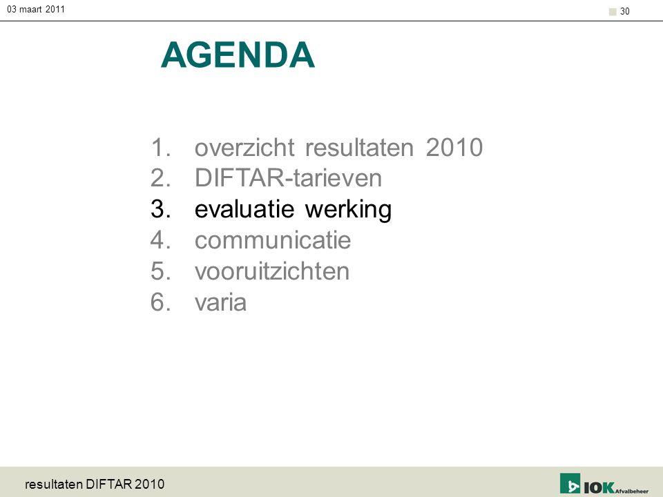 03 maart 2011 resultaten DIFTAR 2010 30 AGENDA 1.overzicht resultaten 2010 2.DIFTAR-tarieven 3.evaluatie werking 4.communicatie 5.vooruitzichten 6.var