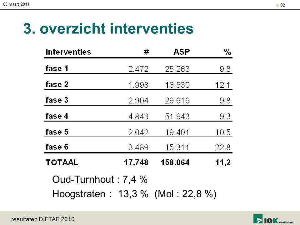 03 maart 2011 resultaten DIFTAR 2010 32 3. overzicht interventies Oud-Turnhout : 7,4 % Hoogstraten : 13,3 % (Mol : 22,8 %)