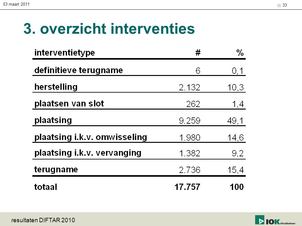 03 maart 2011 resultaten DIFTAR 2010 33 3. overzicht interventies