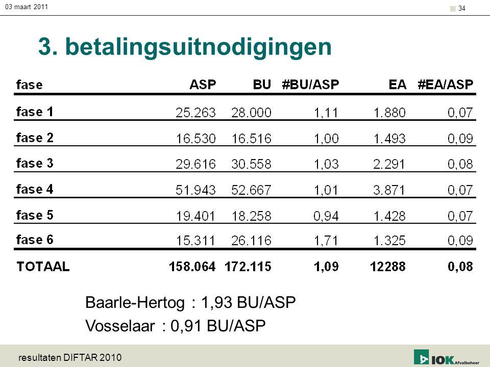 03 maart 2011 resultaten DIFTAR 2010 34 3. betalingsuitnodigingen Baarle-Hertog : 1,93 BU/ASP Vosselaar : 0,91 BU/ASP