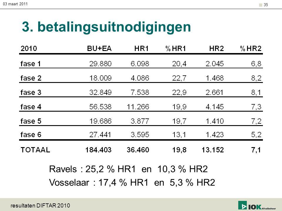 03 maart 2011 resultaten DIFTAR 2010 35 3. betalingsuitnodigingen Ravels : 25,2 % HR1 en 10,3 % HR2 Vosselaar : 17,4 % HR1 en 5,3 % HR2