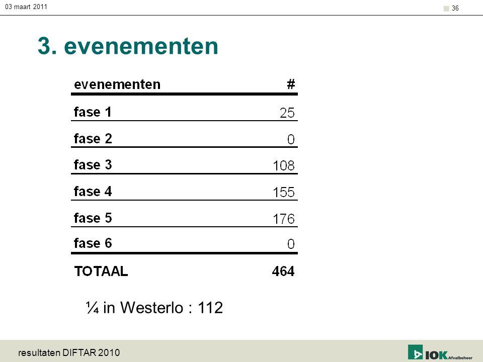 03 maart 2011 resultaten DIFTAR 2010 36 3. evenementen ¼ in Westerlo : 112