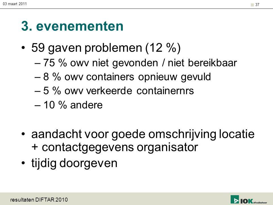 03 maart 2011 resultaten DIFTAR 2010 37 3. evenementen 59 gaven problemen (12 %) –75 % owv niet gevonden / niet bereikbaar –8 % owv containers opnieuw