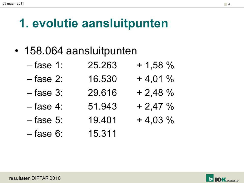 03 maart 2011 resultaten DIFTAR 2010 4 1. evolutie aansluitpunten 158.064 aansluitpunten –fase 1:25.263+ 1,58 % –fase 2:16.530+ 4,01 % –fase 3:29.616+