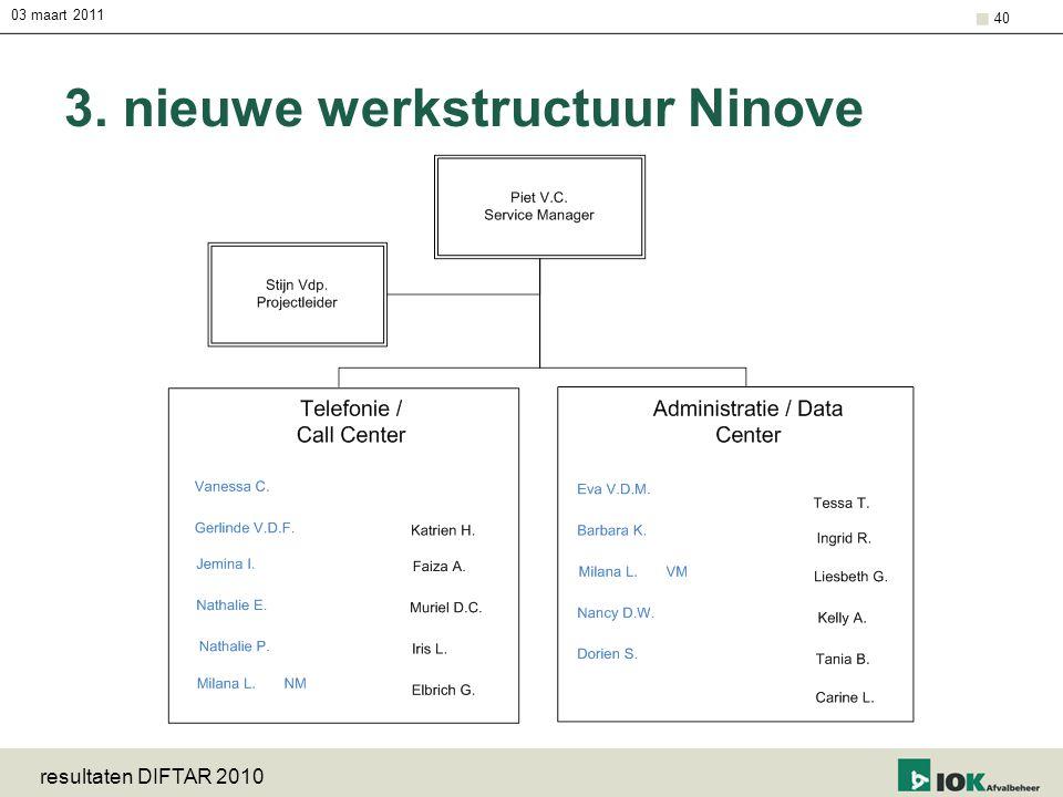 03 maart 2011 resultaten DIFTAR 2010 40 3. nieuwe werkstructuur Ninove