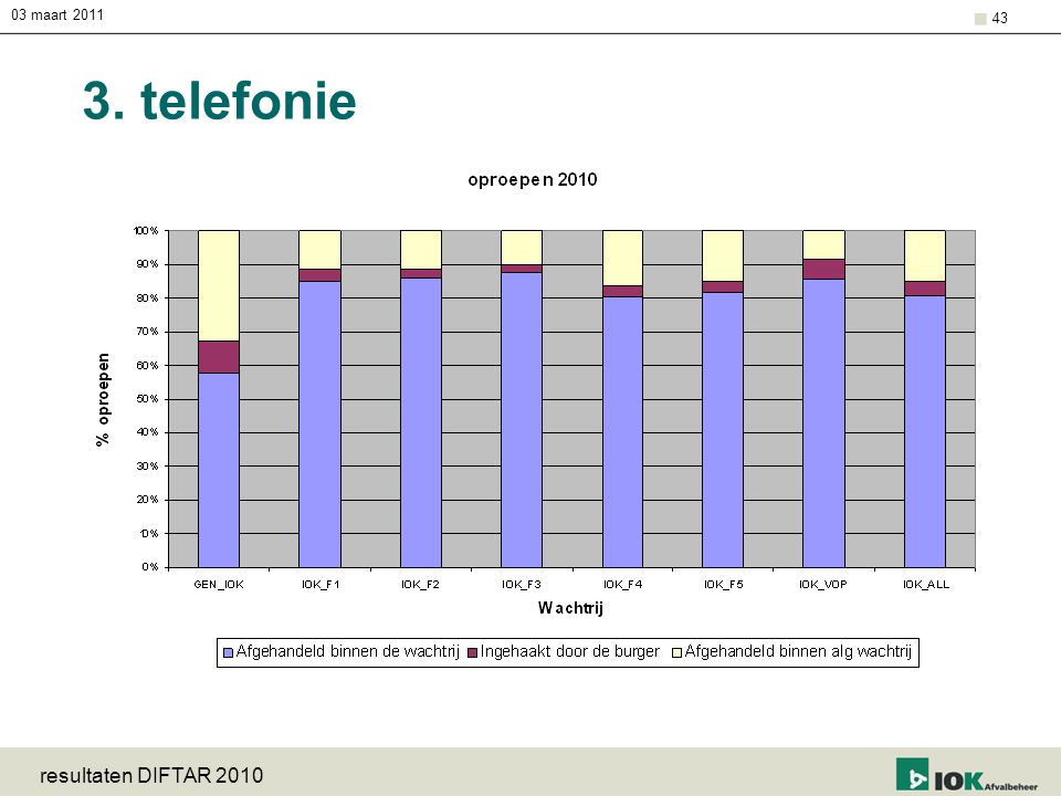 03 maart 2011 resultaten DIFTAR 2010 43 3. telefonie