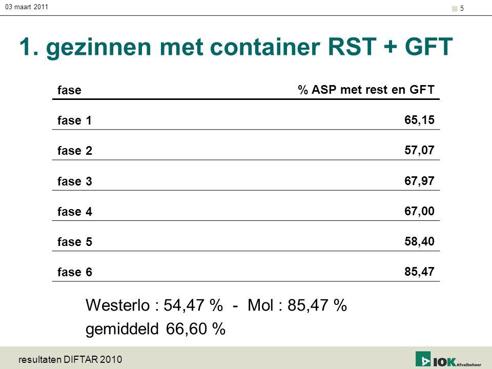 03 maart 2011 resultaten DIFTAR 2010 5 1. gezinnen met container RST + GFT fase % ASP met rest en GFT fase 165,15 fase 257,07 fase 367,97 fase 467,00