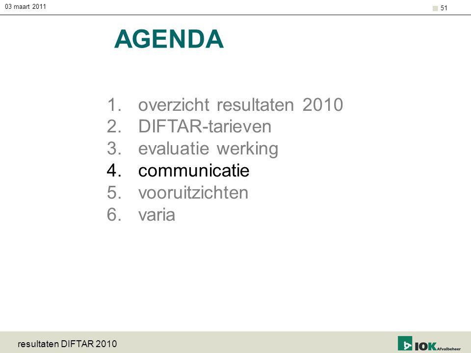03 maart 2011 resultaten DIFTAR 2010 51 AGENDA 1.overzicht resultaten 2010 2.DIFTAR-tarieven 3.evaluatie werking 4.communicatie 5.vooruitzichten 6.var