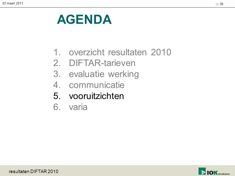 03 maart 2011 resultaten DIFTAR 2010 58 AGENDA 1.overzicht resultaten 2010 2.DIFTAR-tarieven 3.evaluatie werking 4.communicatie 5.vooruitzichten 6.var