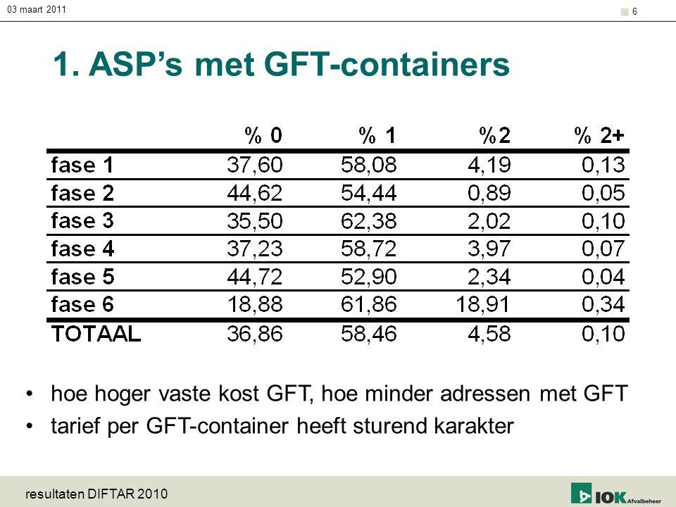03 maart 2011 resultaten DIFTAR 2010 6 1. ASP's met GFT-containers hoe hoger vaste kost GFT, hoe minder adressen met GFT tarief per GFT-container heef