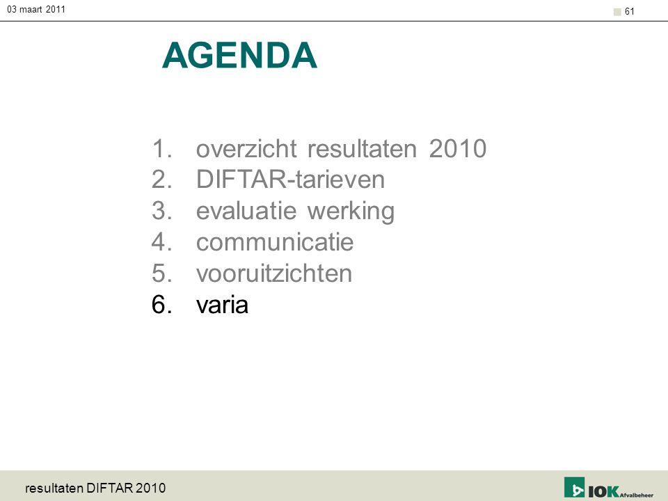 03 maart 2011 resultaten DIFTAR 2010 61 AGENDA 1.overzicht resultaten 2010 2.DIFTAR-tarieven 3.evaluatie werking 4.communicatie 5.vooruitzichten 6.var