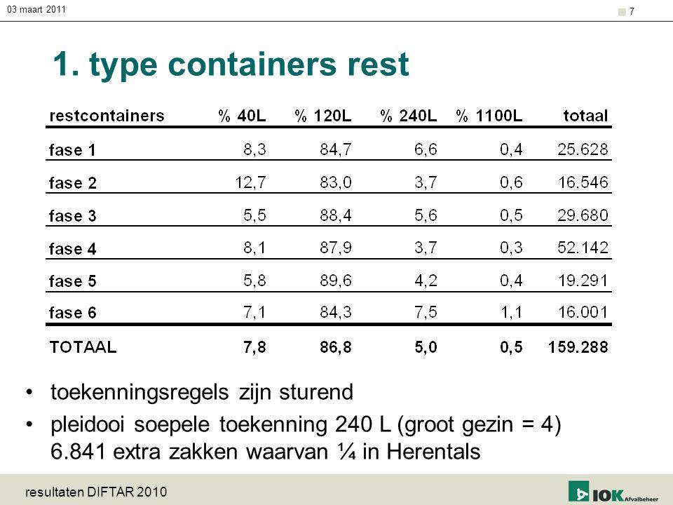 03 maart 2011 resultaten DIFTAR 2010 7 1. type containers rest toekenningsregels zijn sturend pleidooi soepele toekenning 240 L (groot gezin = 4) 6.84
