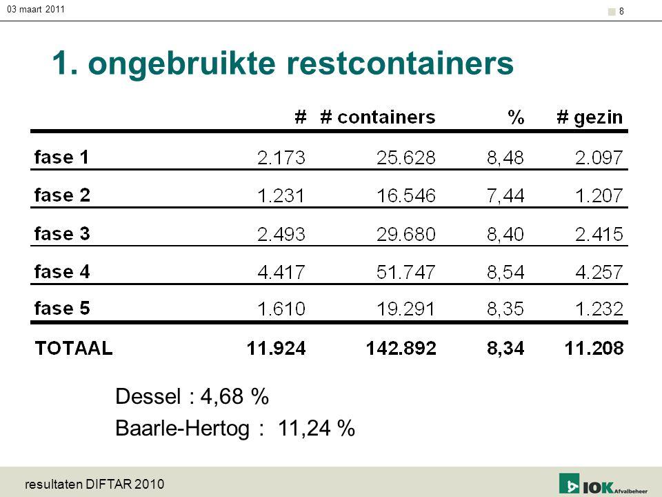 03 maart 2011 resultaten DIFTAR 2010 8 1. ongebruikte restcontainers Dessel : 4,68 % Baarle-Hertog : 11,24 %