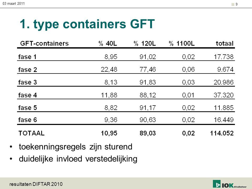 03 maart 2011 resultaten DIFTAR 2010 9 1. type containers GFT toekenningsregels zijn sturend duidelijke invloed verstedelijking
