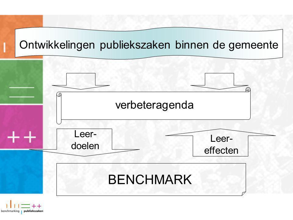 Model Benchmarking Publiekszaken Kenmerken v.d.organisatieResultaten (prestaties)Tevredenheid 1.