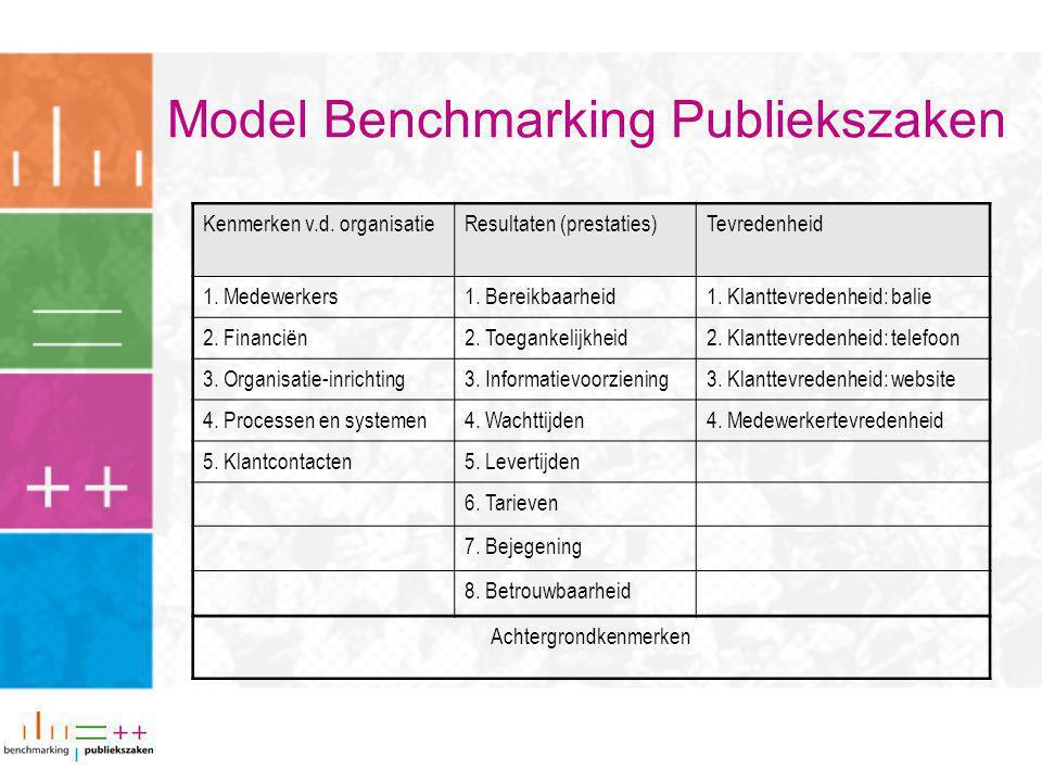 Model Benchmarking Publiekszaken Kenmerken v.d. organisatieResultaten (prestaties)Tevredenheid 1.
