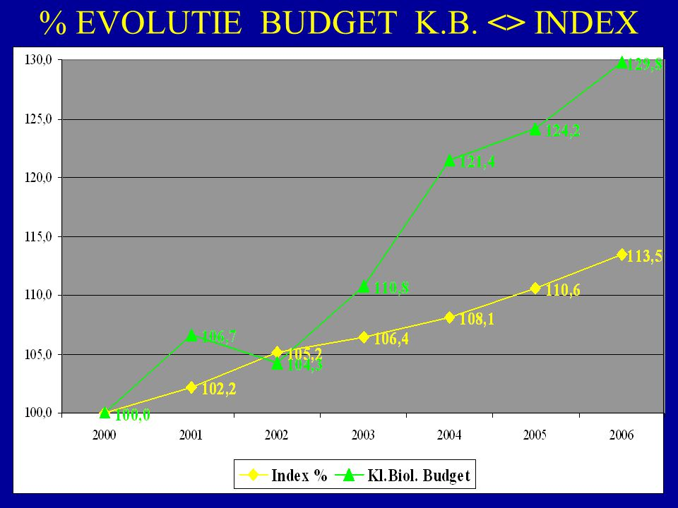 % EVOLUTIE BUDGET K.B. <> INDEX