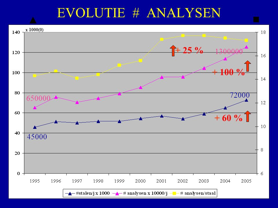 EVOLUTIE # ANALYSEN + 25 % + 100 % + 60 % x 1000(0) 45000 72000 650000 1300000