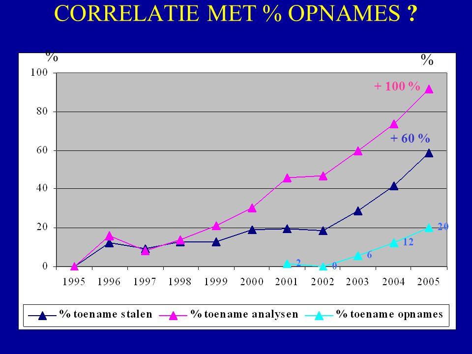 CORRELATIE MET % OPNAMES ? + 100 % + 60 % % %