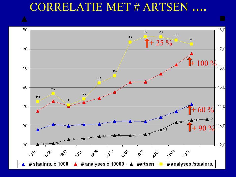 CORRELATIE MET # ARTSEN …. + 25 % + 100 % + 60 % + 90 %