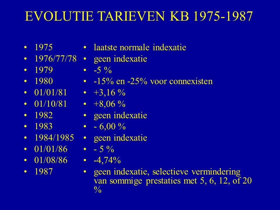 1975 1976/77/78 1979 1980 01/01/81 01/10/81 1982 1983 1984/1985 01/01/86 01/08/86 1987 laatste normale indexatie geen indexatie -5 % -15% en -25% voor