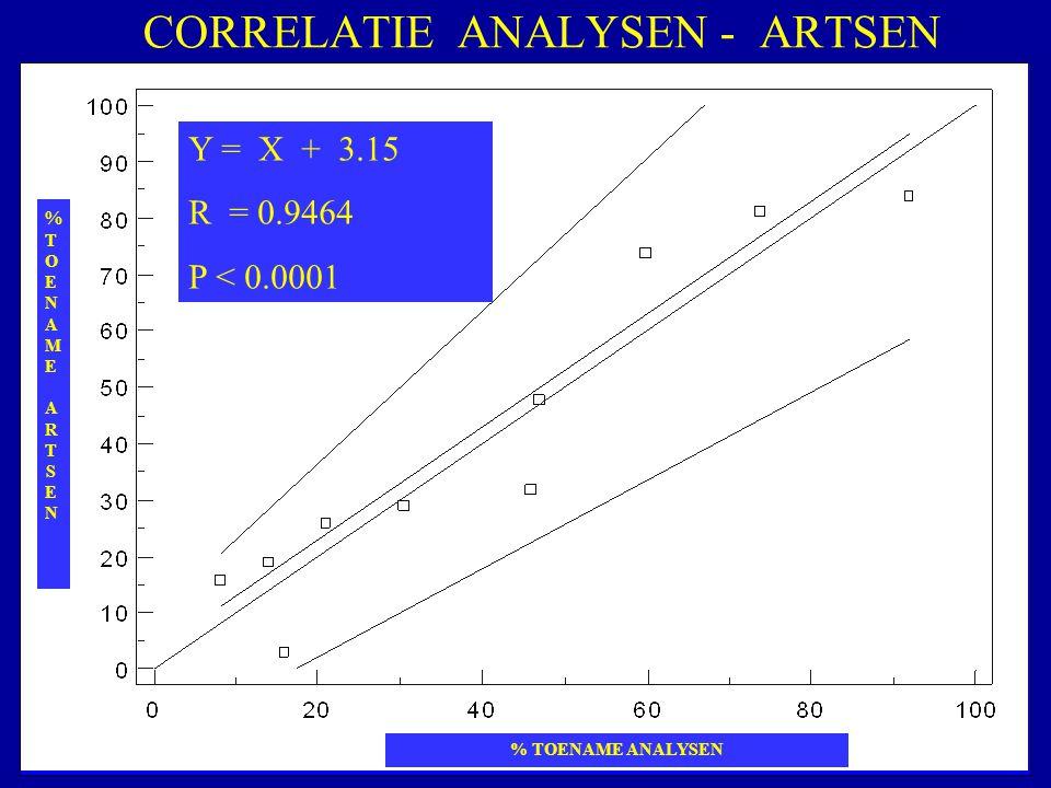 CORRELATIE ANALYSEN - ARTSEN %TOENAME ARTSEN%TOENAME ARTSEN % TOENAME ANALYSEN Y = X + 3.15 R = 0.9464 P < 0.0001