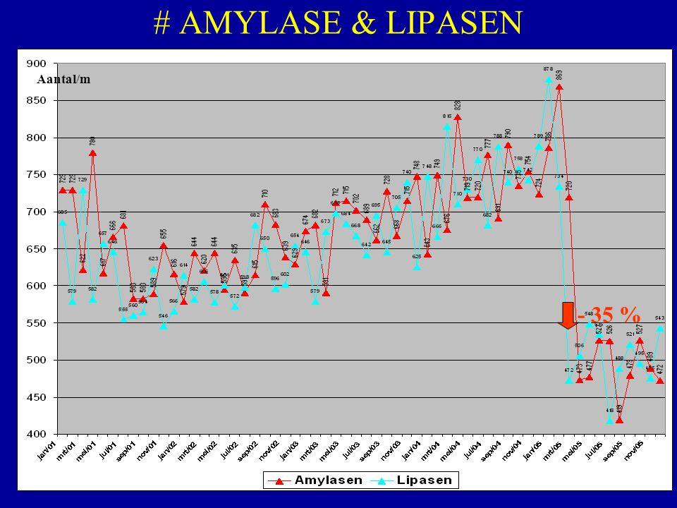 # AMYLASE & LIPASEN Aantal/m - 35 %