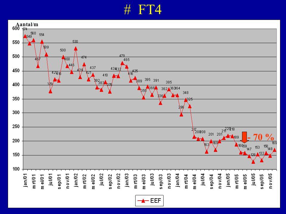 # FT4 - 70 % Aantal/m