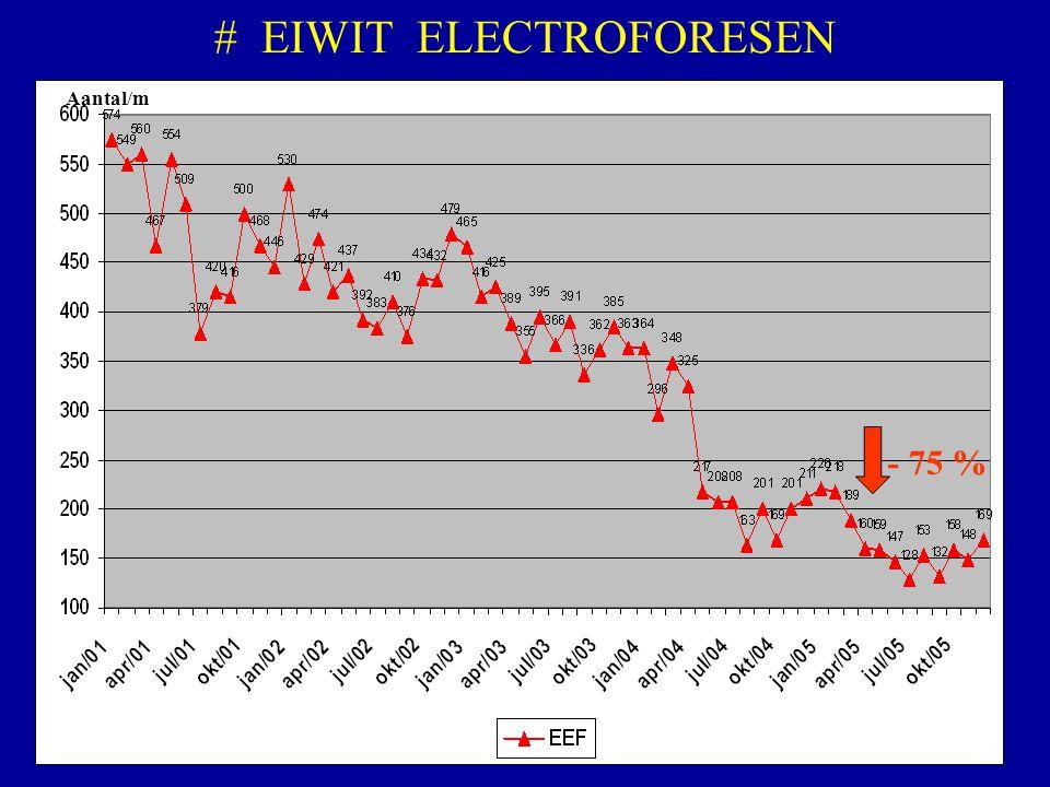 # EIWIT ELECTROFORESEN - 75 % Aantal/m