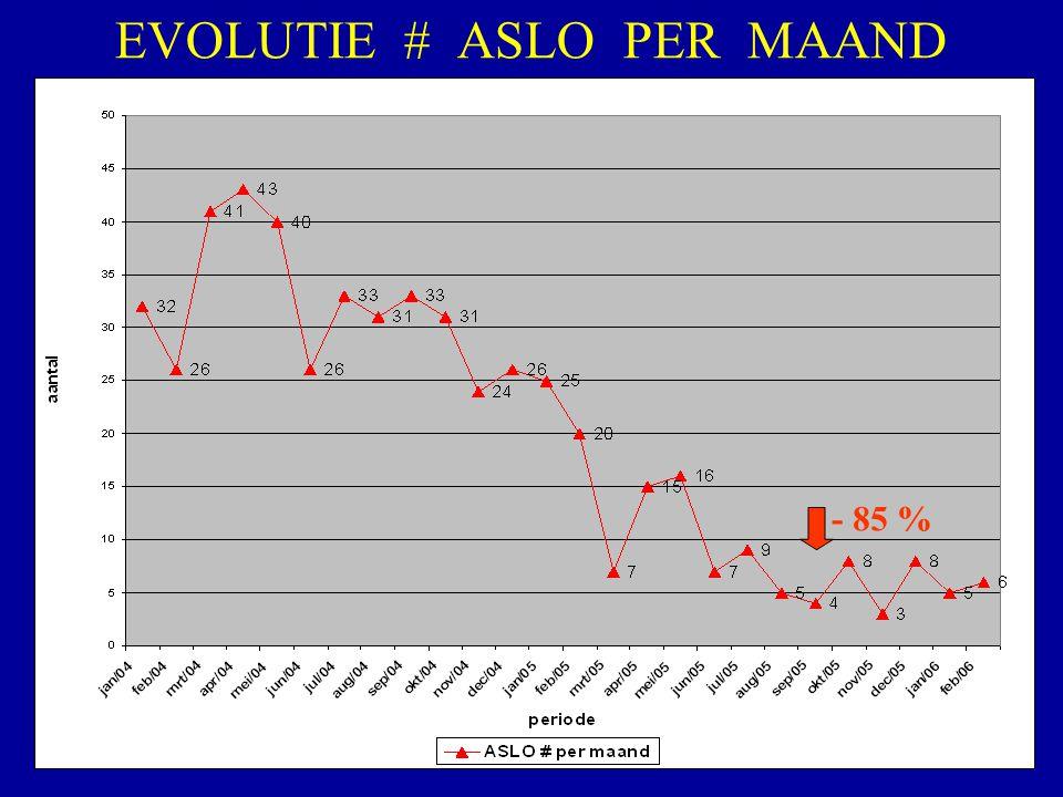 EVOLUTIE # ASLO PER MAAND - 85 %