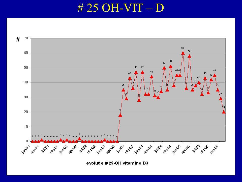 # 25 OH-VIT – D