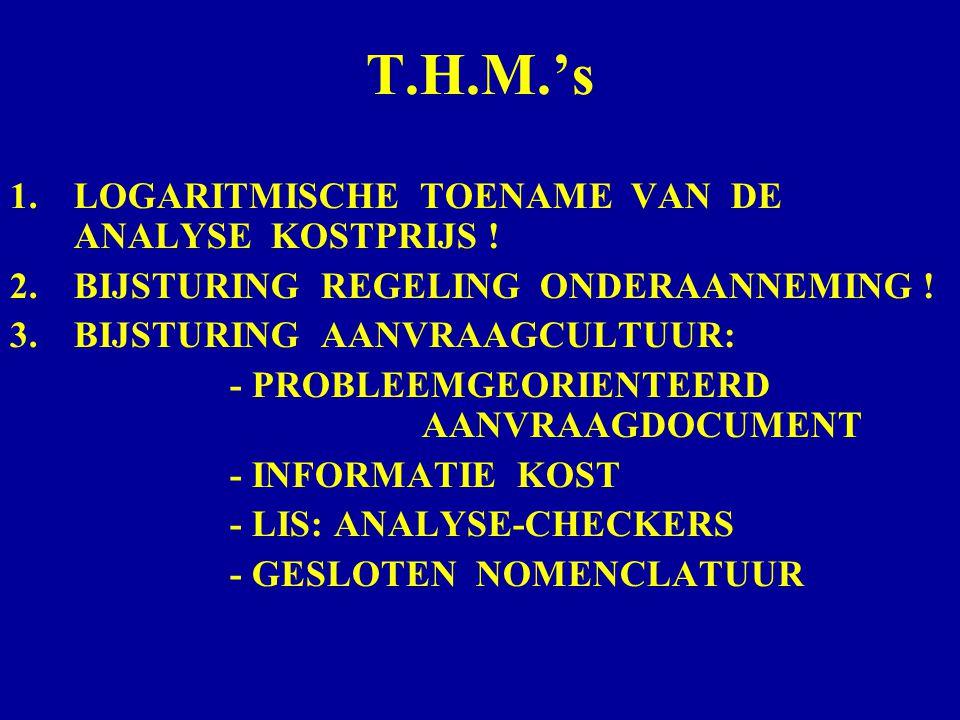 T.H.M.'s 1.LOGARITMISCHE TOENAME VAN DE ANALYSE KOSTPRIJS ! 2.BIJSTURING REGELING ONDERAANNEMING ! 3.BIJSTURING AANVRAAGCULTUUR: - PROBLEEMGEORIENTEER