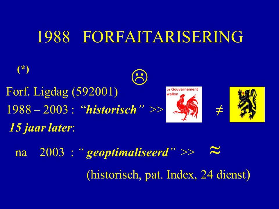 "1988 FORFAITARISERING (*) Forf. Ligdag (592001) 1988 – 2003 : ""historisch"" >> ≠ 15 jaar later: na 2003 : "" geoptimaliseerd"" >> ≈ (historisch, pat. Ind"