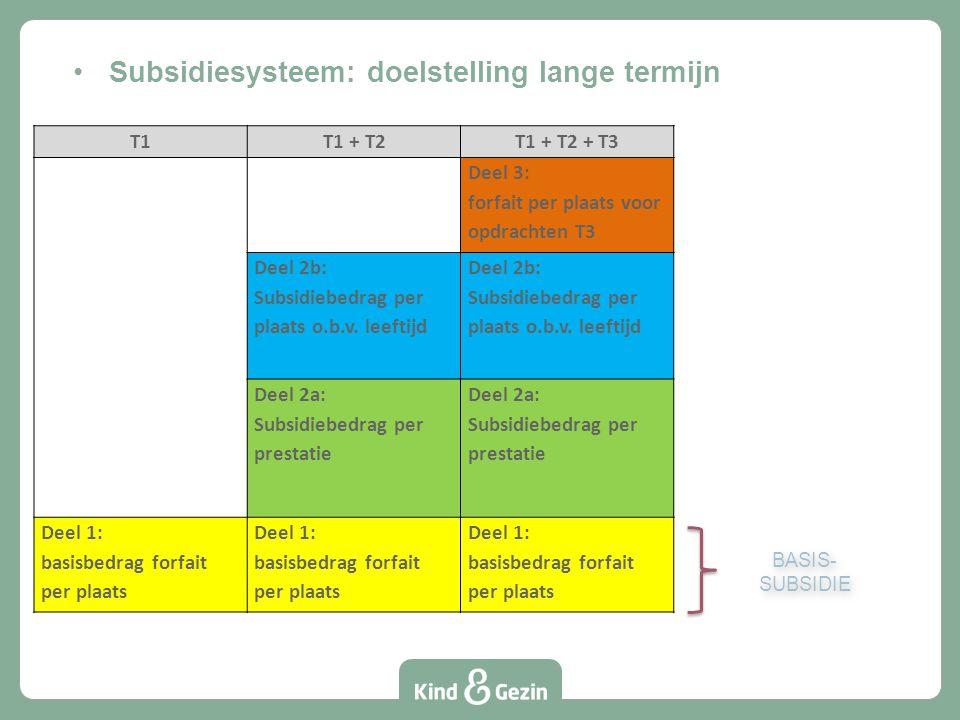 T1T1 + T2T1 + T2 + T3 Deel 3: forfait per plaats voor opdrachten T3 Deel 2b: Subsidiebedrag per plaats o.b.v.