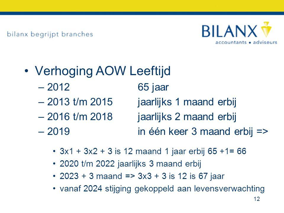 Verhoging AOW Leeftijd –2012 65 jaar –2013 t/m 2015 jaarlijks 1 maand erbij –2016 t/m 2018 jaarlijks 2 maand erbij –2019 in één keer 3 maand erbij =>