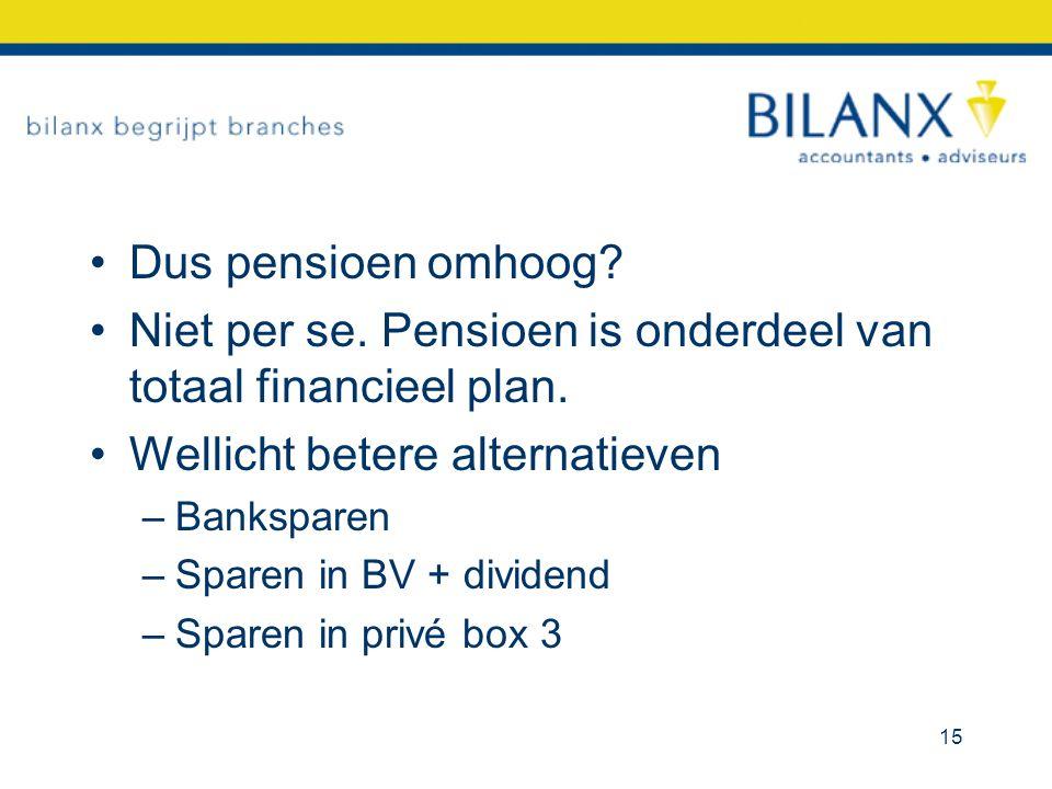 Dus pensioen omhoog? Niet per se. Pensioen is onderdeel van totaal financieel plan. Wellicht betere alternatieven –Banksparen –Sparen in BV + dividend