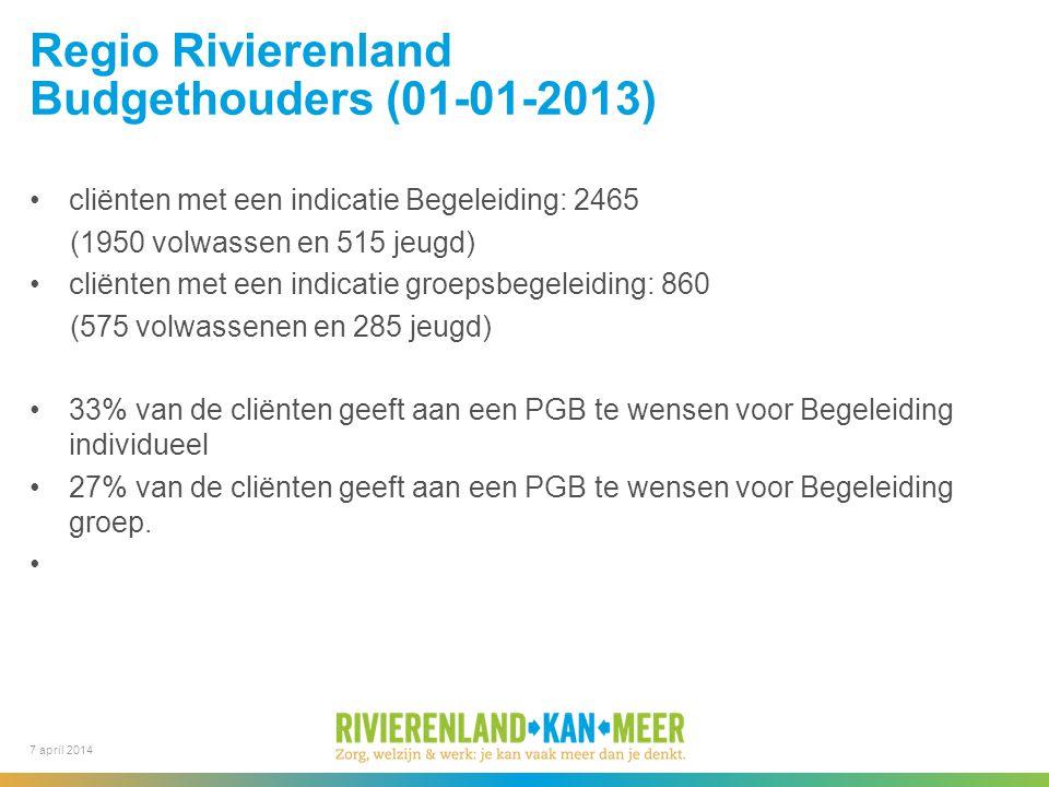 7 april 2014 Regio Rivierenland Budgethouders (01-01-2013) cliënten met een indicatie Begeleiding: 2465 (1950 volwassen en 515 jeugd) cliënten met een indicatie groepsbegeleiding: 860 (575 volwassenen en 285 jeugd) 33% van de cliënten geeft aan een PGB te wensen voor Begeleiding individueel 27% van de cliënten geeft aan een PGB te wensen voor Begeleiding groep.