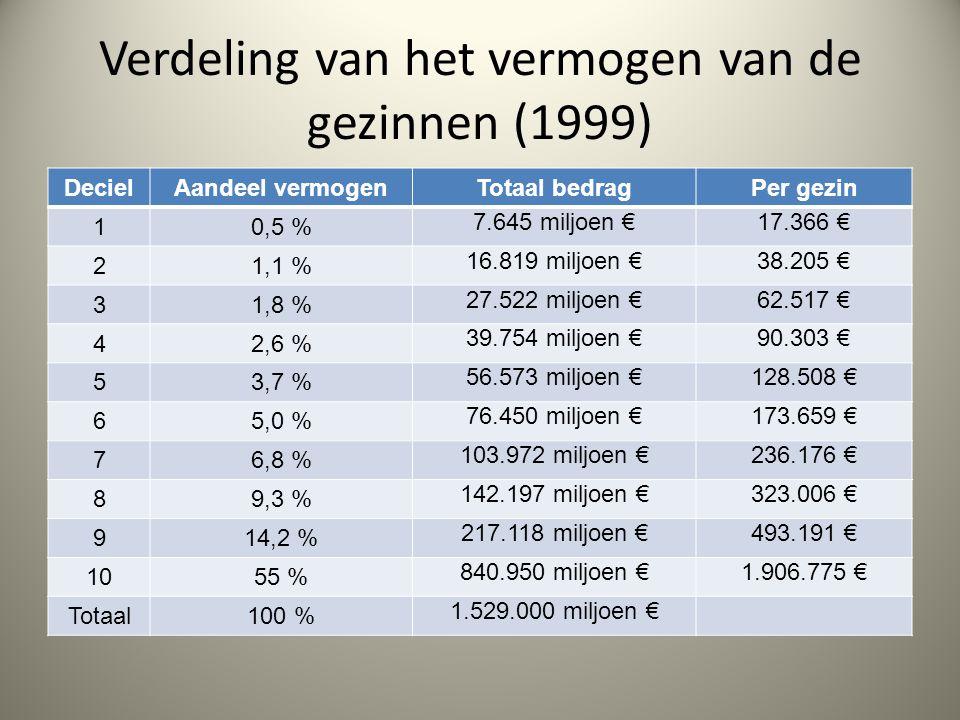 Verdeling van het vermogen van de gezinnen (1999) DecielAandeel vermogenTotaal bedragPer gezin 10,5 % 7.645 miljoen €17.366 € 21,1 % 16.819 miljoen €38.205 € 31,8 % 27.522 miljoen €62.517 € 42,6 % 39.754 miljoen €90.303 € 53,7 % 56.573 miljoen €128.508 € 65,0 % 76.450 miljoen €173.659 € 76,8 % 103.972 miljoen €236.176 € 89,3 % 142.197 miljoen €323.006 € 914,2 % 217.118 miljoen €493.191 € 1055 % 840.950 miljoen €1.906.775 € Totaal100 % 1.529.000 miljoen €