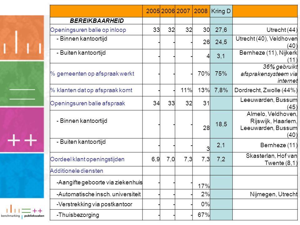 2005200620072008Kring D BEREIKBAARHEID Openingsuren balie op inloop3332 3027,6Utrecht (44) - Binnen kantoortijd ---2624,5 Utrecht (40), Veldhoven (40)