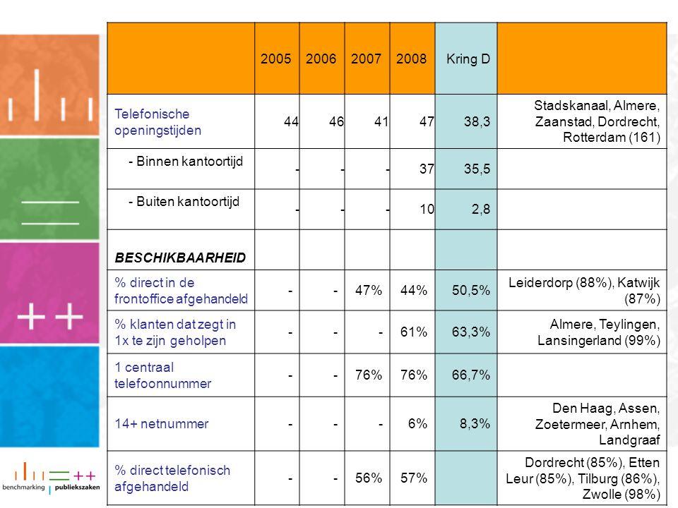 2005200620072008Kring D Telefonische openingstijden 4446414738,3 Stadskanaal, Almere, Zaanstad, Dordrecht, Rotterdam (161) - Binnen kantoortijd ---3735,5 - Buiten kantoortijd ---102,8 BESCHIKBAARHEID % direct in de frontoffice afgehandeld --47%44%50,5% Leiderdorp (88%), Katwijk (87%) % klanten dat zegt in 1x te zijn geholpen ---61%63,3% Almere, Teylingen, Lansingerland (99%) 1 centraal telefoonnummer --76% 66,7% 14+ netnummer---6%8,3% Den Haag, Assen, Zoetermeer, Arnhem, Landgraaf % direct telefonisch afgehandeld --56%57% Dordrecht (85%), Etten Leur (85%), Tilburg (86%), Zwolle (98%)